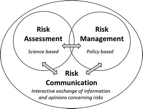 Risk Analysis 1 the risk analysis framework with the elements risk