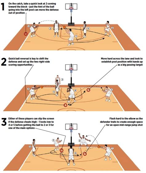 setting screen drills basketball staggered screen sets up double option basketball coach