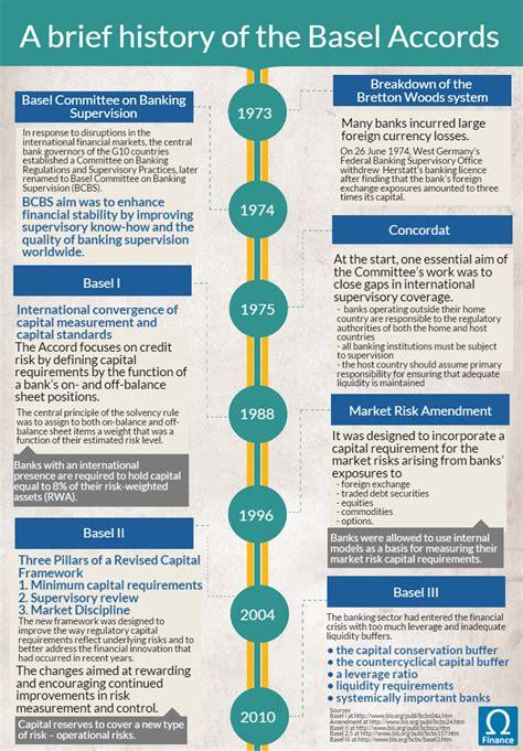 Basics Of Home Design History Of Basel Accords