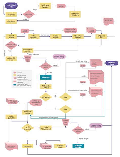 template of flowchart flowchart programming project flowchart exles
