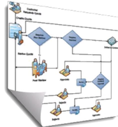 connectwise workflow quotewerks blueprints and workflow diagrams