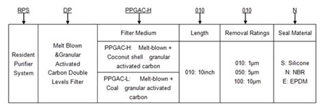 design criteria for granular filters rps melt blown granular activated carbon double levels