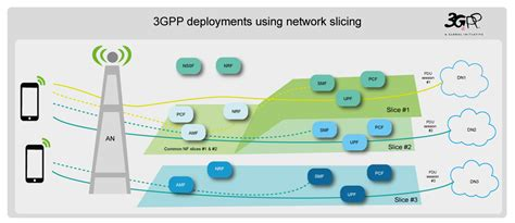 Fundarc Communication Xgnlab 3gpp System Architecture
