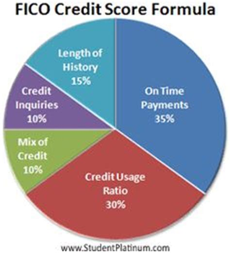 Credit Score Fico Formula 1000 Images About The Fico Score On Credit Report Fast And Credit Score