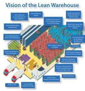 warehouse layout training lean warehousing