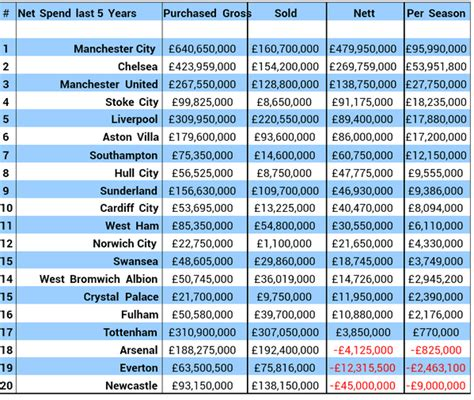 epl table past years league table of premier league spending over 5 years