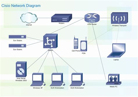 cisco network diagram cisco network assistant cisco network assistant