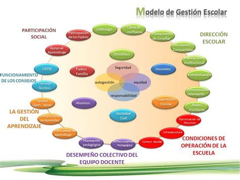 imagenes gestion educativa estrategica gestion educativa