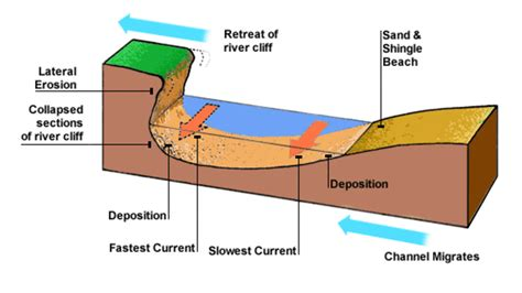 cross section geography definition gc59way meanders associated landforms earthcache in