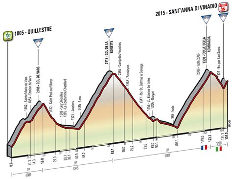 stage d italia giro d italia 2017 route stages and key climbs page 2