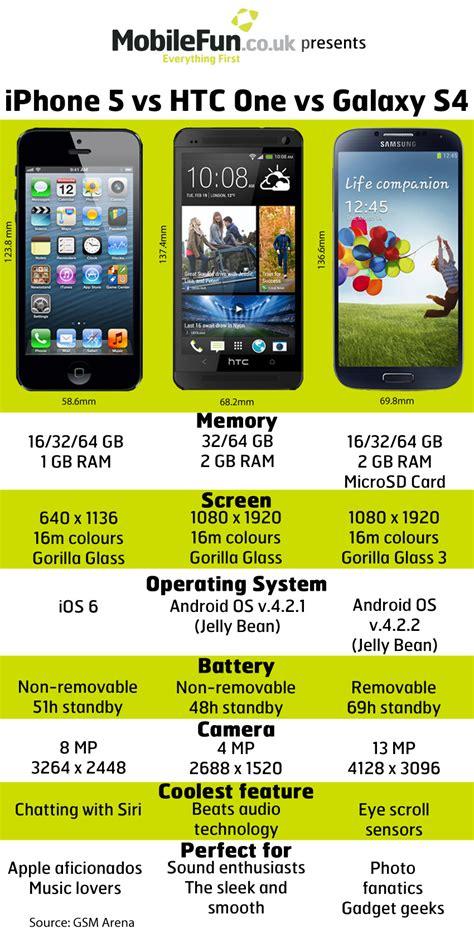 iPhone 5 vs HTC One vs Galaxy S4   Mobile Fun Blog