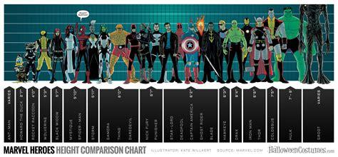 Gráfico comparativo das alturas dos heróis Marvel ? Update
