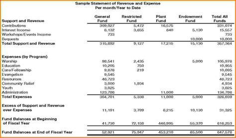 template of financial report annual financial report sle venturecapitalupdate