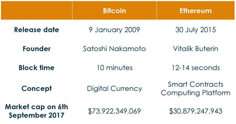bitcoin ethereum difference what s the difference between bitcoin and ethereum a
