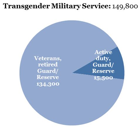 service in laws by state transgender service in the united states williams institutewilliams institute