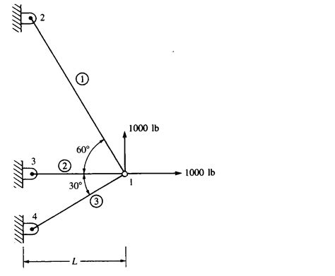 shown in for the plane truss structure shown in the figure
