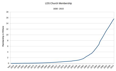 Charming Growth Of The Mormon Church #1: 900px-LDSChurchMembership2015.png