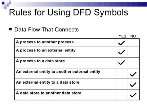 data flow diagram tutorial for beginner dfd diagram symbols meaning image collections how to