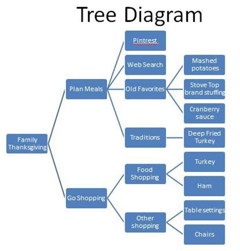 tree diagram problems tree diagram exles problems 28 images branching tree