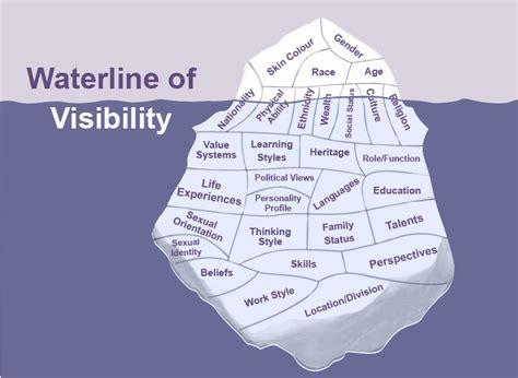 design waterline definition brook graham the iceberg