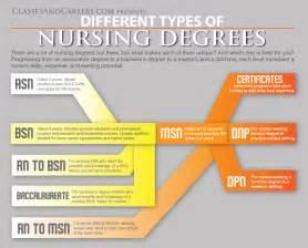 Nursing Programs In Education Nursing Associate Nursing Education Associate
