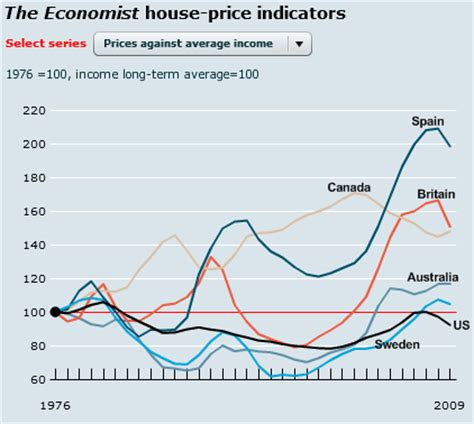 housing bubbles around the world severe corrections still