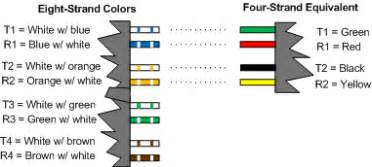 diagram showing color convention for eight strand phone wire handyman diagrams