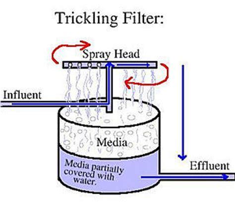design criteria for trickling filter image gallery trickling filter