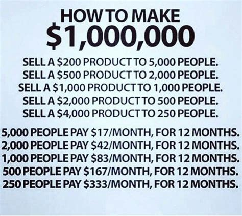 how i made six million dollars in three years and how you can books how to make 1 million dollars in 365 days