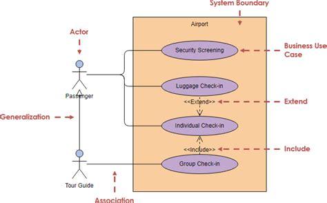 case diagram  pengertian simbol  membuat