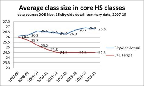 what is the average size of a 3 bedroom house sharp increase in class sizes of 30 or more in grades k 3