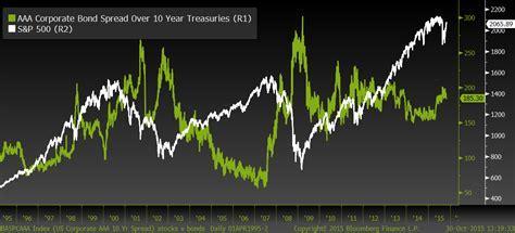 Bond yield spread chart   durdgereport685.web.fc2.com