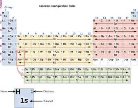Which Has More Protons Sulfur Or Iodine Chemistry Electronic Structure Of Atoms Electron