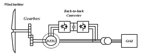 induction generator doubly fed impacts of wind farms on power system stability intechopen