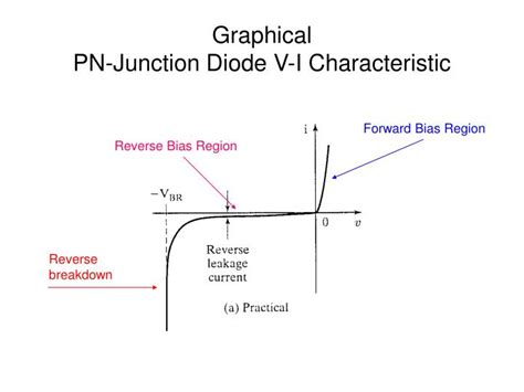 ideal diode v i characteristics ppt pn junction diode characteristics powerpoint presentation id 1215139