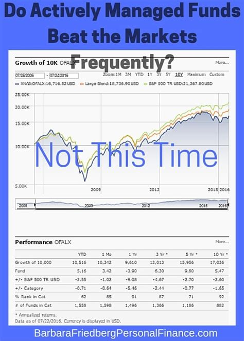 can you beat the market is index fund investing overrated