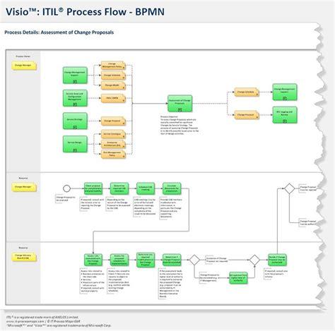 bpmn visio template bpmn itil visio process flows bpmn itil