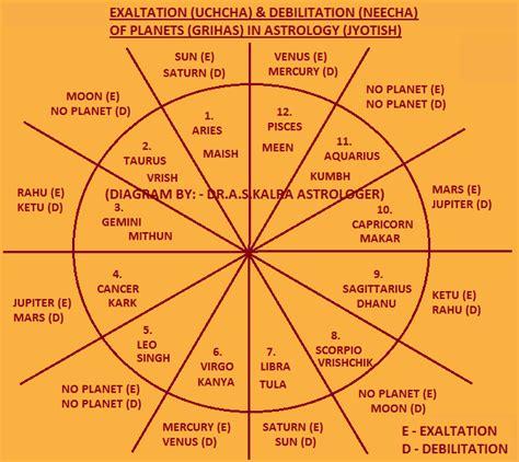 debilitation of planets in astrology debilitation of