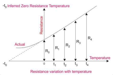 calculate resistor temperature rise resistor temperature rise calculator 28 images thermal effects on resistance rmcybernetics