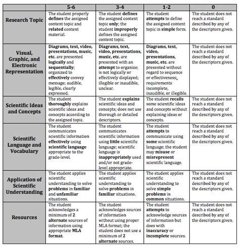 Ib Extended Essay Language B Guide by Fresh Essays Ib Extended Essay Draft