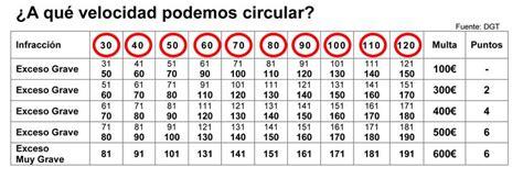 tabla de velocidades y sanciones tu blog del motor 191 a qu 233 velocidad puedo circular sin que me multen los
