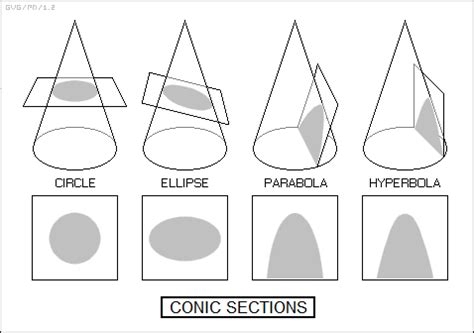 systems of conic sections 5 0 gravity orbital mechanics