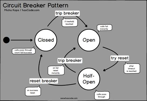 Circuit Breaker Pattern Java Exle | hascode com 187 blog archive 187 resilient architecture in