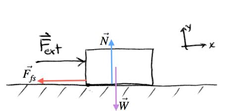 physics diagrams friction diagram diagram best free home