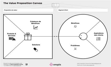 production layout en francais value proposition canvas en fran 231 ais