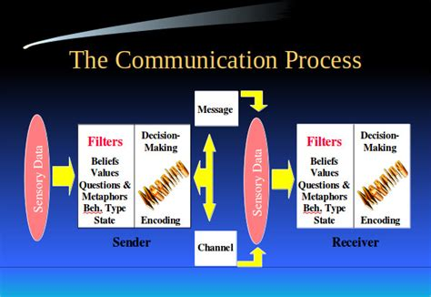 patterns of business communication ppt communication skills ppt 10 download documents in ppt
