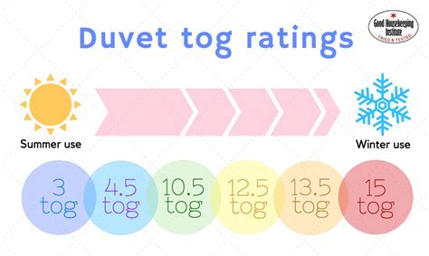 Quilt Tog Rating by 3 Reasons You Should Change Your Duvet Housekeeping
