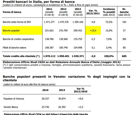 Filiali Banca Popolare Di Novara by Banca Popolare Di Verona Filiali Banca Popolare Di Verona