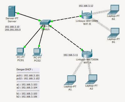 contoh tutorial cisco packet tracer free android contoh latihan soal cisco packet tracer abim