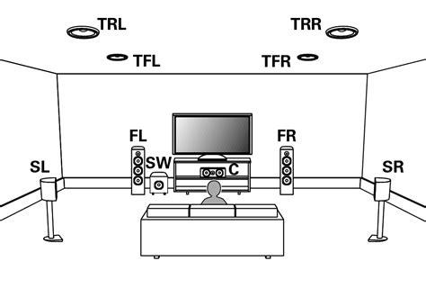 Ceiling Speaker Layout by Speaker Installation Avr X4200w